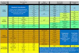 Phonemes And Graphemes Chart Table 1 From Elegant Grapheme Phoneme Correspondence A