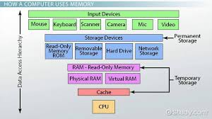 How Do Computers Store Data Memory Function Video Lesson