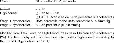 Blood Pressure Chart For Children And Adults Definition And Classification Of Hypertension In Children