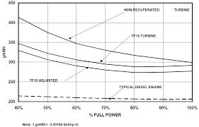 Low Emission Gas Turbine Locomotive