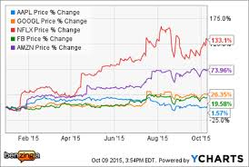 Stock Comparison Chart Apple Comparison Chart Low Cost Stock Options Trading