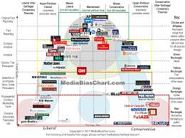 Interesting Media Bias Chart Showing Where Platforms Stand