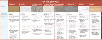 Kitchen Countertop Material Comparison Chart Plain Kitchen Countertops Comparison On Intended Exclusive