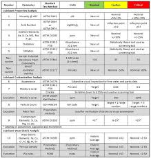 Hydraulic Fluid Cross Reference Chart Iso Oil Cross Reference Chart Mentar