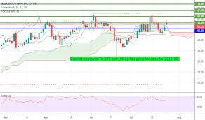 Balramchin Stock Price And Chart Nse Balramchin