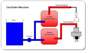 Bildergebnis für espressomaschinen dualboiler