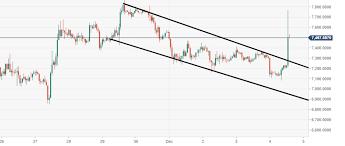 Bitcoin Technical Analysis Btc Usd Heading For Big Bearish