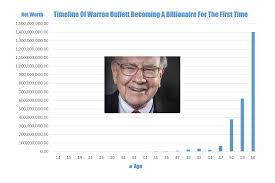 Warren Buffett Money Chart The Evolution Of A Billionaire How Warren Buffett Made His