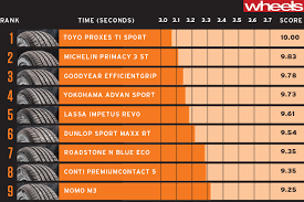 Wheels Tyre Test 2015 Nine Brands Compared