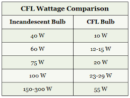 Compact Fluorescent Lights Cfls Electrical 101