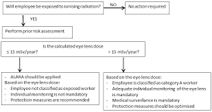 Flow Chart About The Protection Of The Eye Lens Download