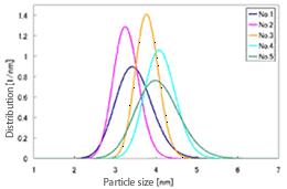 Size Distribution Of Cdse Nanoparticles Rigaku