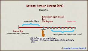 national pension scheme nps why not