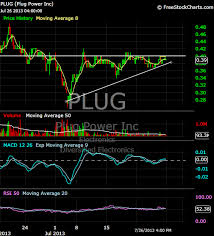 Low Risk High Reward Penny Stock Charts