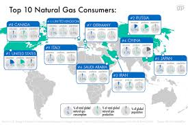 Chart On Renewable And Nonrenewable Resources These Charts Show You Whos Using The Most Of Our Non