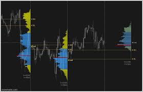Volume Profile Overcharts