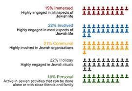 Semester Grade Chart Palm Beach County 2018 South Palm Beach County Jewish Community Study