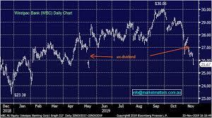 Stocks Down Westpac In Austrac Crosshairs Wbc All Sar