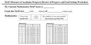 Map Assessment Scores Chart Map Scores Cockeysville Middle