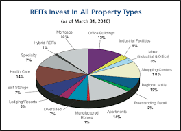 10 High Yield Reits Do The Yields Justify The Risk