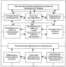 Реферат Конкурентоспособность продукции ОАО Элема  Конкурентоспособность продукции ОАО amp quot Элема amp