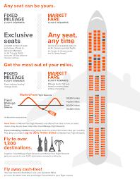 Aeroplan Miles Chart Td Aeroplan Visa Infinite Credit Card Review Savvy New