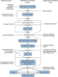 Flowchart Showing The Processes In A Plant Macrofossil Study
