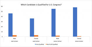 Barriers to Female Representation in Congress: Not a Gender Bias « Bucknell  Institute for Public Policy