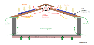 PV integrated house for the tropical housing problem. | Blenson Paul |  Pulse | LinkedIn