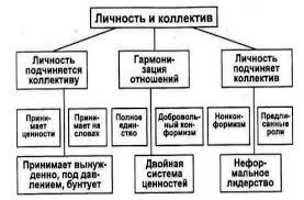 Феноменологическая теория личности К Роджерса Я концепция по К Роджерсу