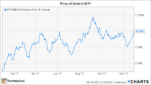 Gold Price Growth Chart Why The Price Of Gold Kept Climbing In 2017 The Motley Fool