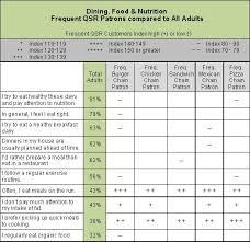 Nutrition Charts For Restaurants Gfk Mri White Paper Provides Secret Sauce Of Marketing To
