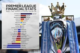 premier league clubs finances