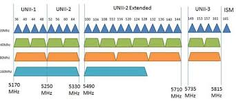 How To Find The Best Wifi Channel For 5ghz Frequency Make