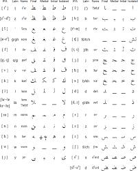 Moroccan Arabic Alphabet Pronunciation And Language