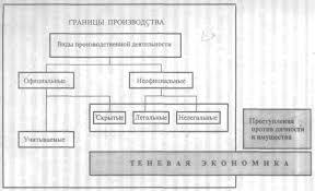 Реферат Теневая экономика России com Банк рефератов  Теневая экономика России