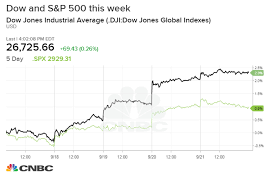 Dow Jones All Time High Chart Dow Rises 86 Points To Record Posts Solid Weekly Gain