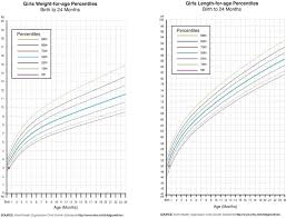 Baby Girl Weight Chart Baby Length And Weight Chart During Pregnancy Rebellions 11