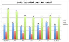 Cp Growth Charts 2011 No Help From Abroad The Hindu