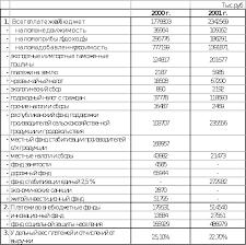 Отчет по летней производственной практике Образование и использование прибыли