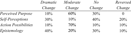 annette ponnock phd university of maryland college park md  table 1 patterns of change in model components from pre essay to post