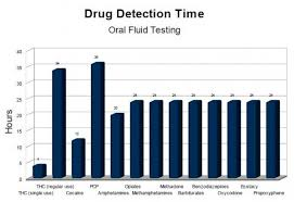 Oral Fluid Drug Testing In Canada Based In Edmonton Alberta