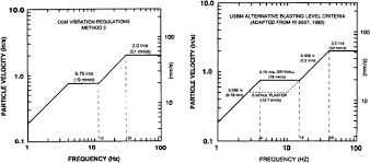 Blasting Assessment Report Springerlink