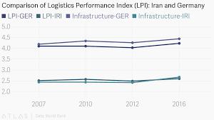 Lpi Score Chart Comparison Of Logistics Performance Index Lpi Iran And