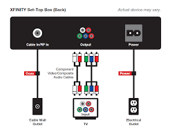 cable box wiring diagram wiring diagram chocaraze comcast xfinity wiring diagram comcast wiring diagram modem get free image about home diagram in cable box wiring diagram