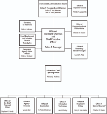 Organizational Chart Unique FCA Organizational Chart Farm Credit Administration