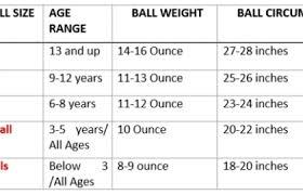 Soccer Ball Size Chart Best Soccer Balls Soccer Ball