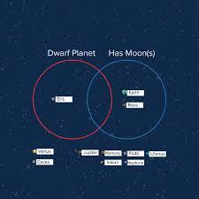 Earth Moon Venn Diagram Venn Diagrams Planets And Dwarf Planets Of The Solar System