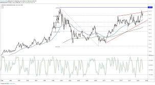 Verizon Share Price Chart Verizon Stock Ready To Test 20 Year Resistance