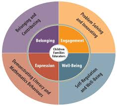 a circle is divided into four quarters representing the four foundations of belonging